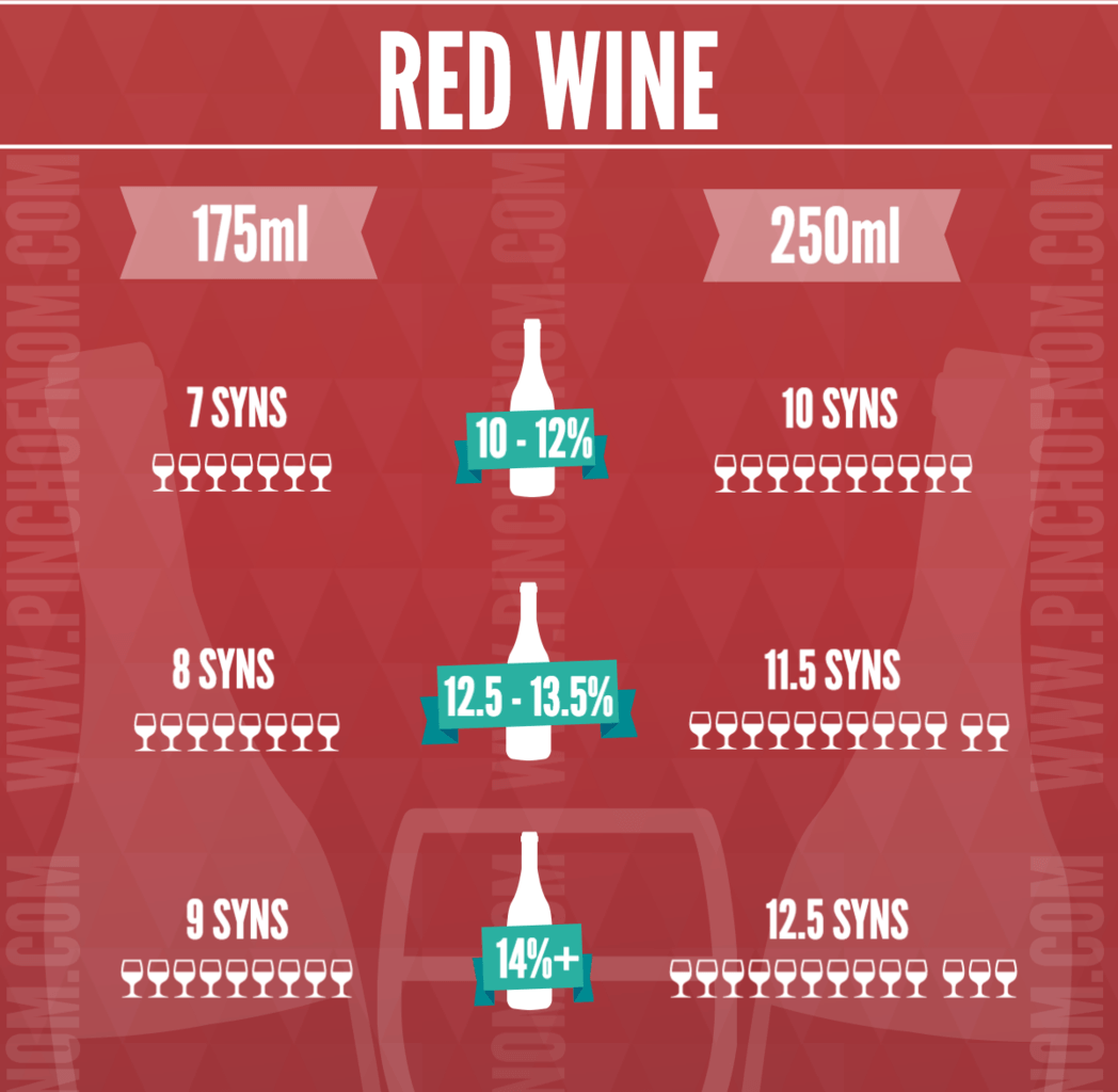 Wine Syn Values By The Glass | Slimming World