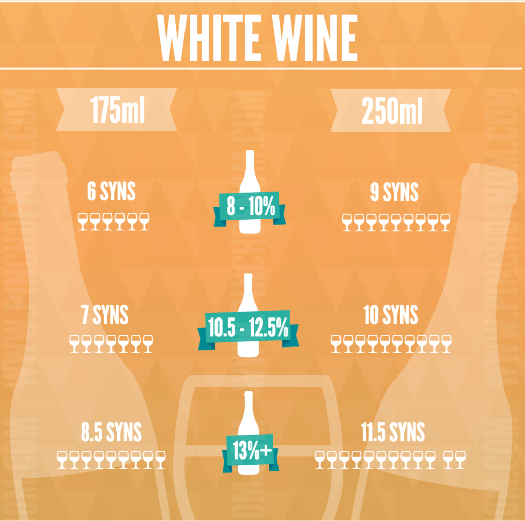 Wine syn values by the glass slimming world pinch of nom Slimming world slimming world